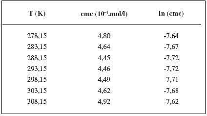 Zistené hodnoty cmc a ln (cmc) meranej látky v 0,1 mol/l roztoku NaCl