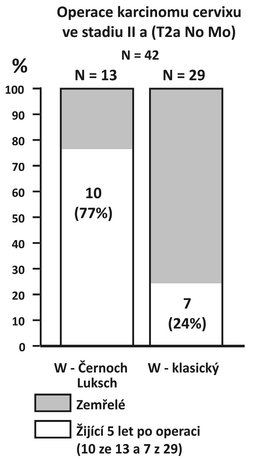 Klinické výsledky u 42 námi operovaných žen pro dlaždicobuněčný karcinom cervixu ve stadiu IIa (T2 N0 M0)