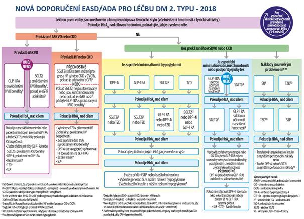 Algoritmus léčby diabetu 2. typu podle doporučení EASD/ADA z roku 2018 (34)