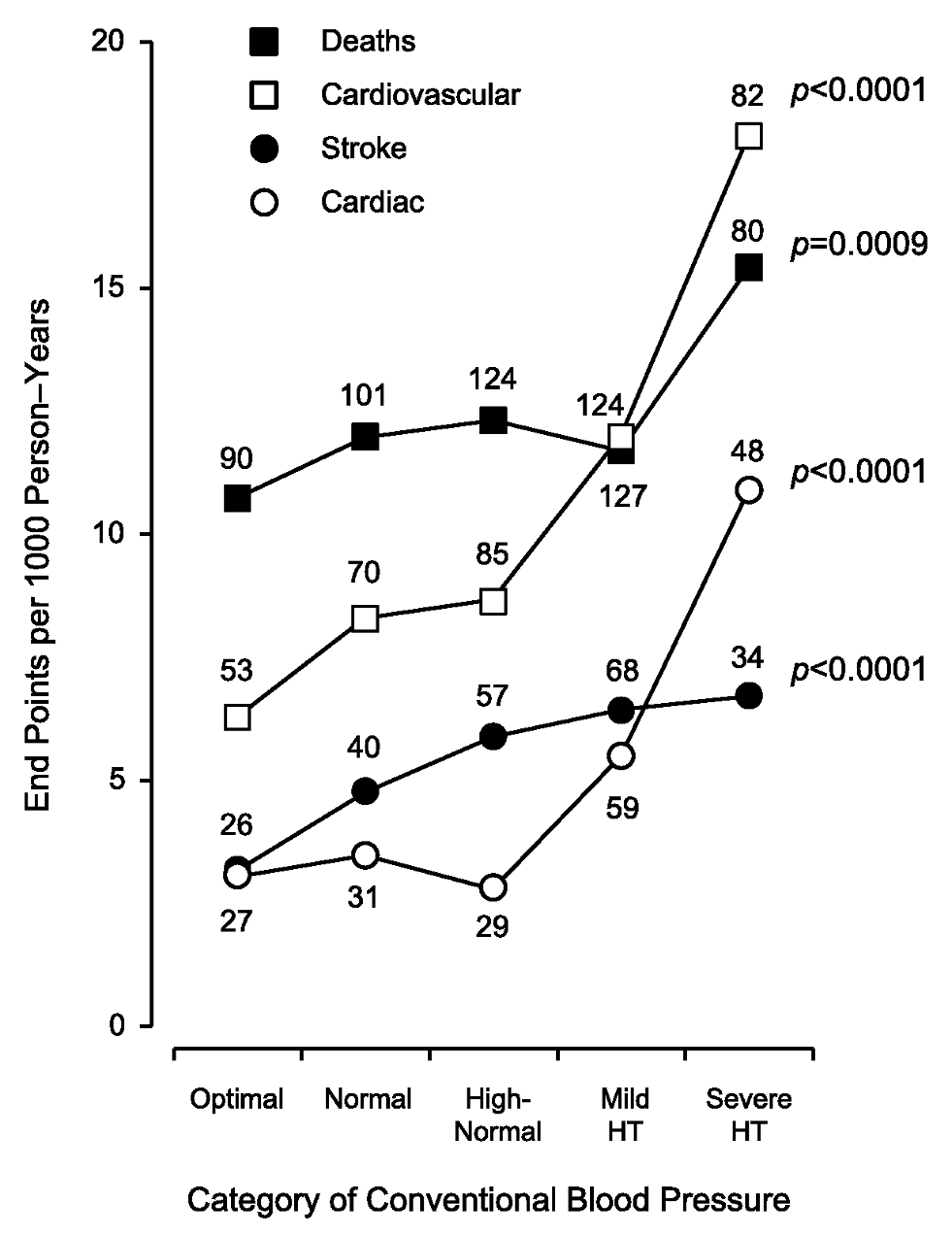 Incidence rates in 5,008 participants by increasing categories of conventional blood pressure.