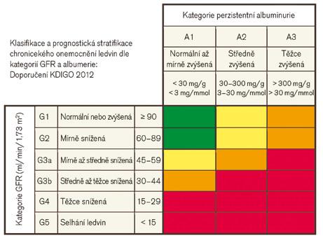 Klasifikace a prognóza chronického onemocnění ledvin (CKD) dle doporučení KDIGO z roku 2012. Zeleně – nízké riziko (pokud nejsou jiné známky onemocnění ledvin, nejedná se o CKD), žlutě – středně zvýšené riziko, oranžově – vysoké riziko, červeně – velmi vysoké riziko, upraveno dle [26].