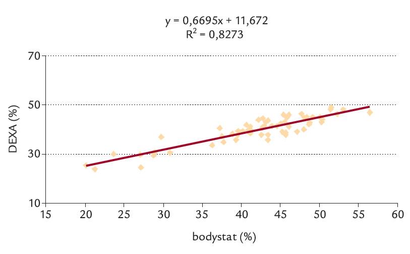 Lineární závislost DEXA na Bodystatu.