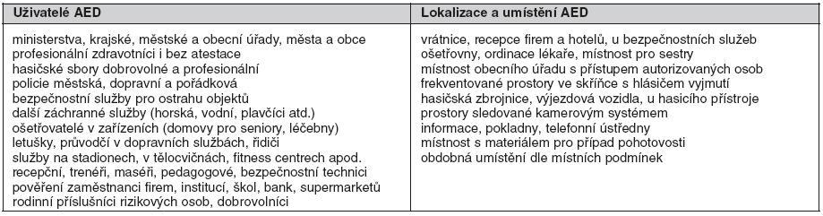 Příklady umístění a uživatelů AED podle odborné společnosti ERC (European Resuscitation Council)