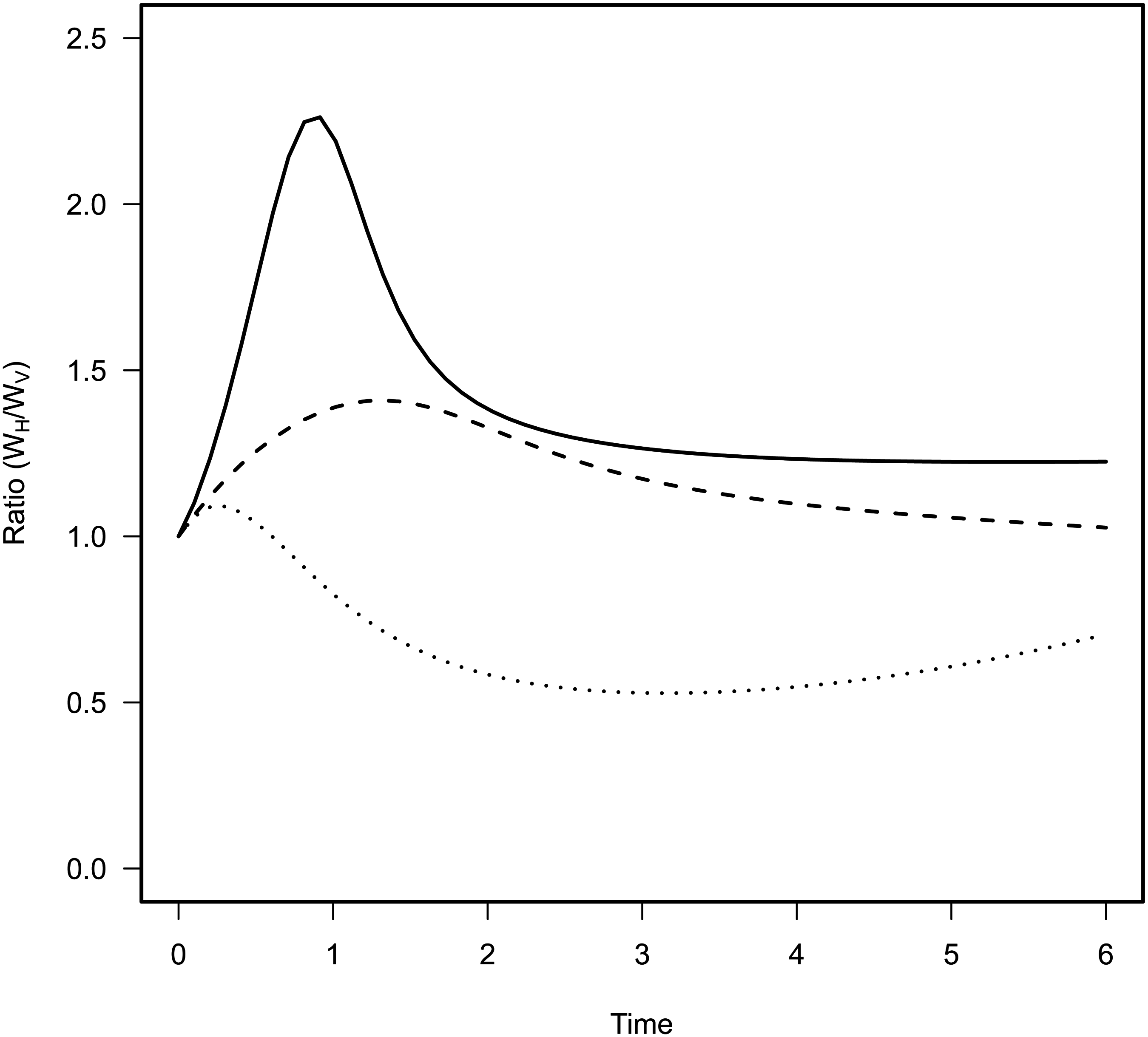 Effect of mixing on the relative contribution of horizontal (W<sub>H</sub>) and vertical transmission (W<sub>V</sub>) to the fitness of the virulent mutant in the model.