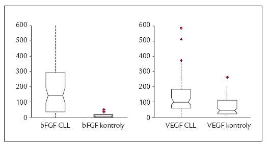 Graf 1. Statisticky významné zvýšení bFGF (a) i VEGF (b) u skupiny nemocných s CLL vs kontrol.