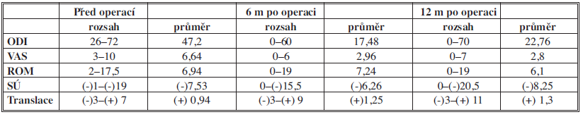 Výsledky klinických a radiologických nálezů před a po operaci Tab. 1: Results of clinical and radiological findings before and after surgery