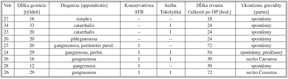 Súbor pacientok s akútnou apendicitídou v gravidite Tab. 1. The group of pregnant patients with acute appendicitis