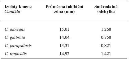 Průměrné inhibiční zóny standardního disku s obsahem CP na kvasinkách