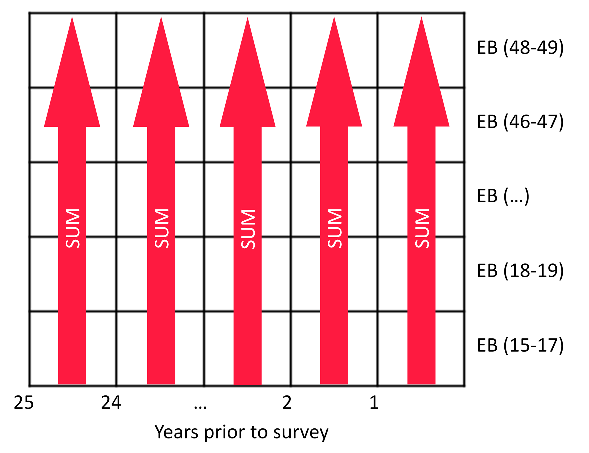 Lexis diagram showing the summation of expected births (EBs) across women of all ages for each year prior to the survey for the MAP method.