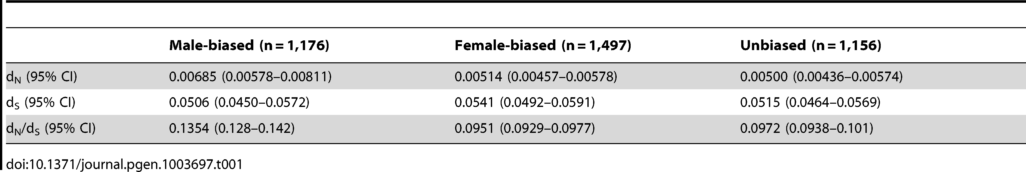 Rates of non-synonymous (d<sub>N</sub>) and synonymous (d<sub>S</sub>) substitution for autosomal sex-biased and unbiased genes.