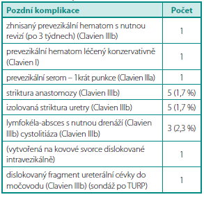 Pozdní komplikace EERP Table 2. Late complications after EERP
