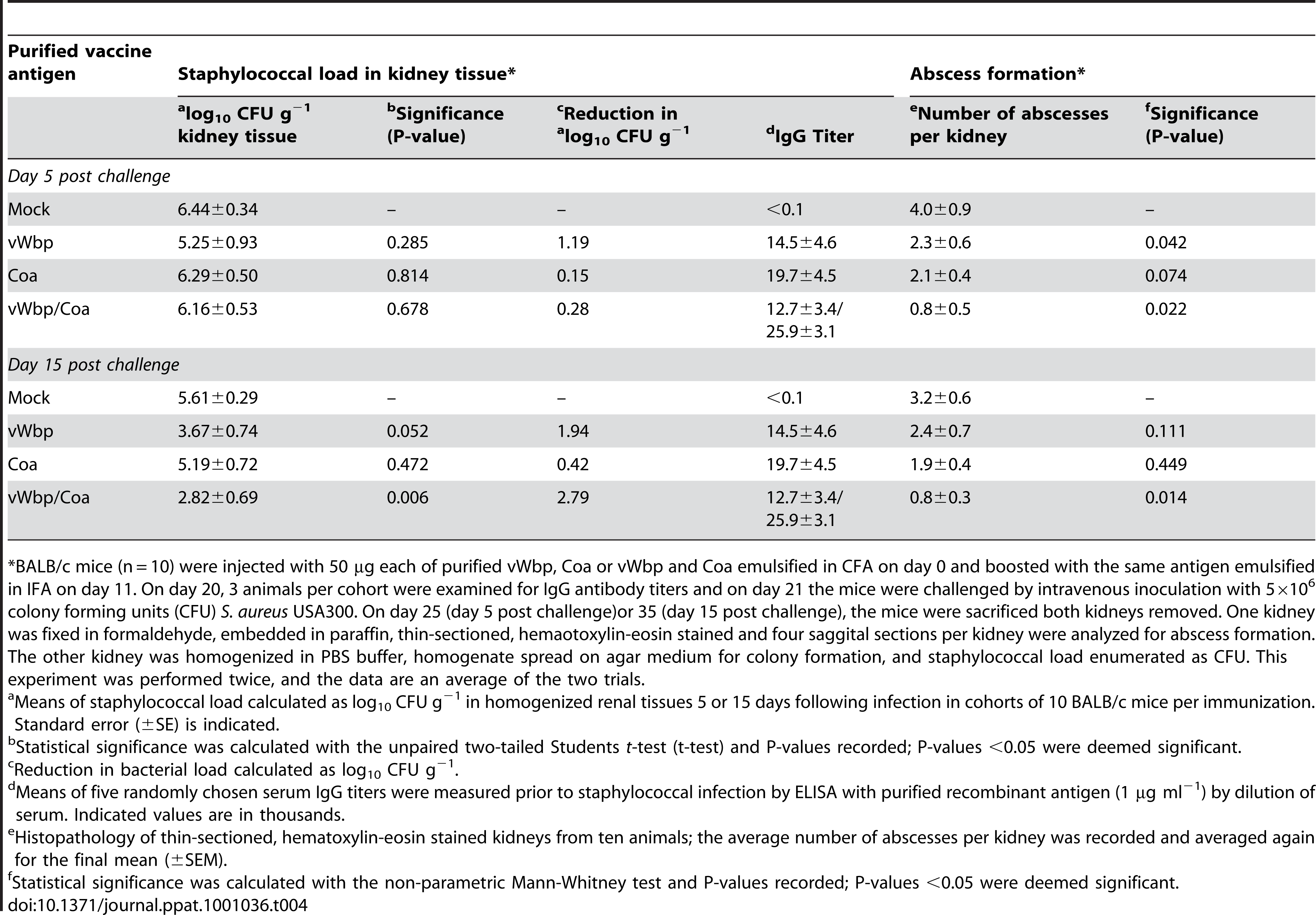 Active immunization of mice with Coa and/or vWbp and protection against <i>S. aureus</i> USA300 challenge.
