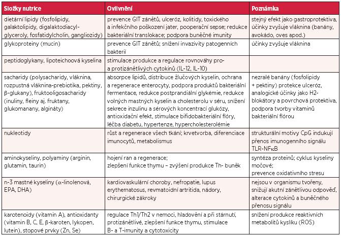 Nejvýznamnější složky nutrice a jejich imunomodulační působení (upraveno podle citace 5 a 14)