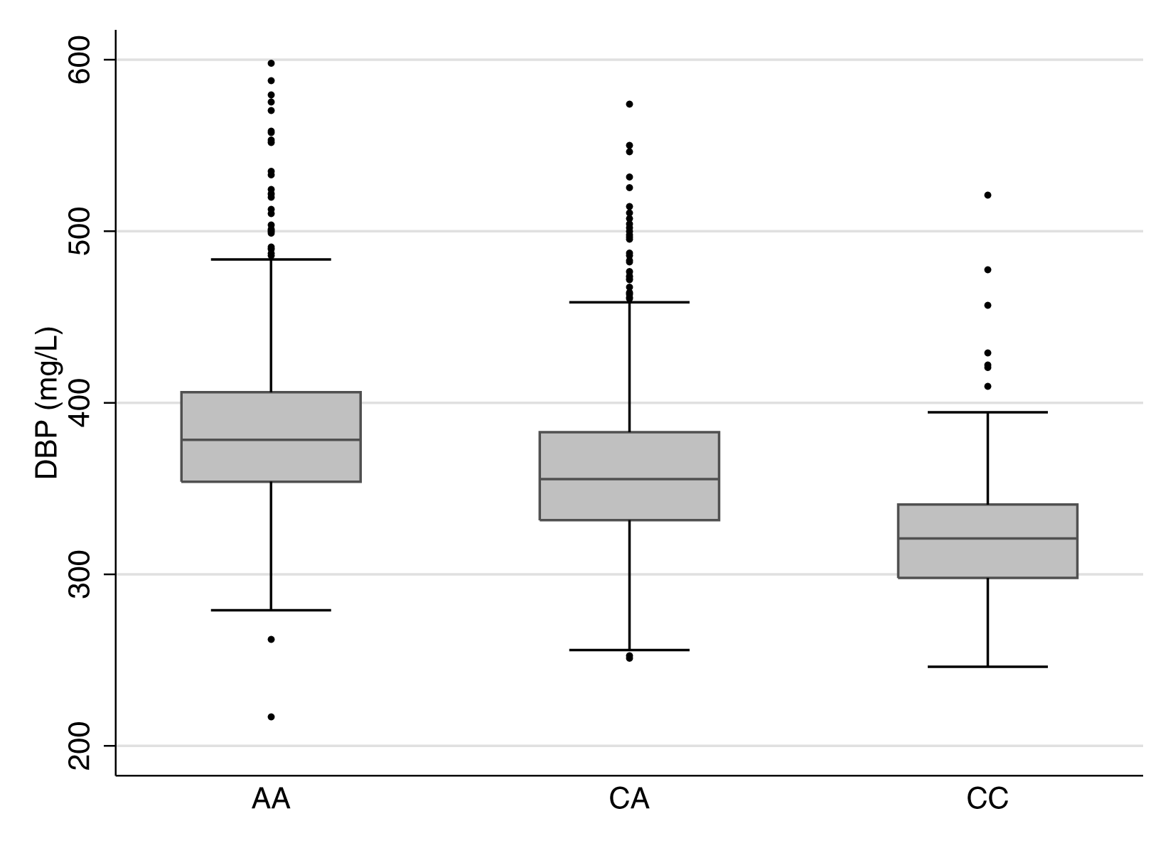 Boxplot of vitamin D binding protein levels by rs2282679 genotype.
