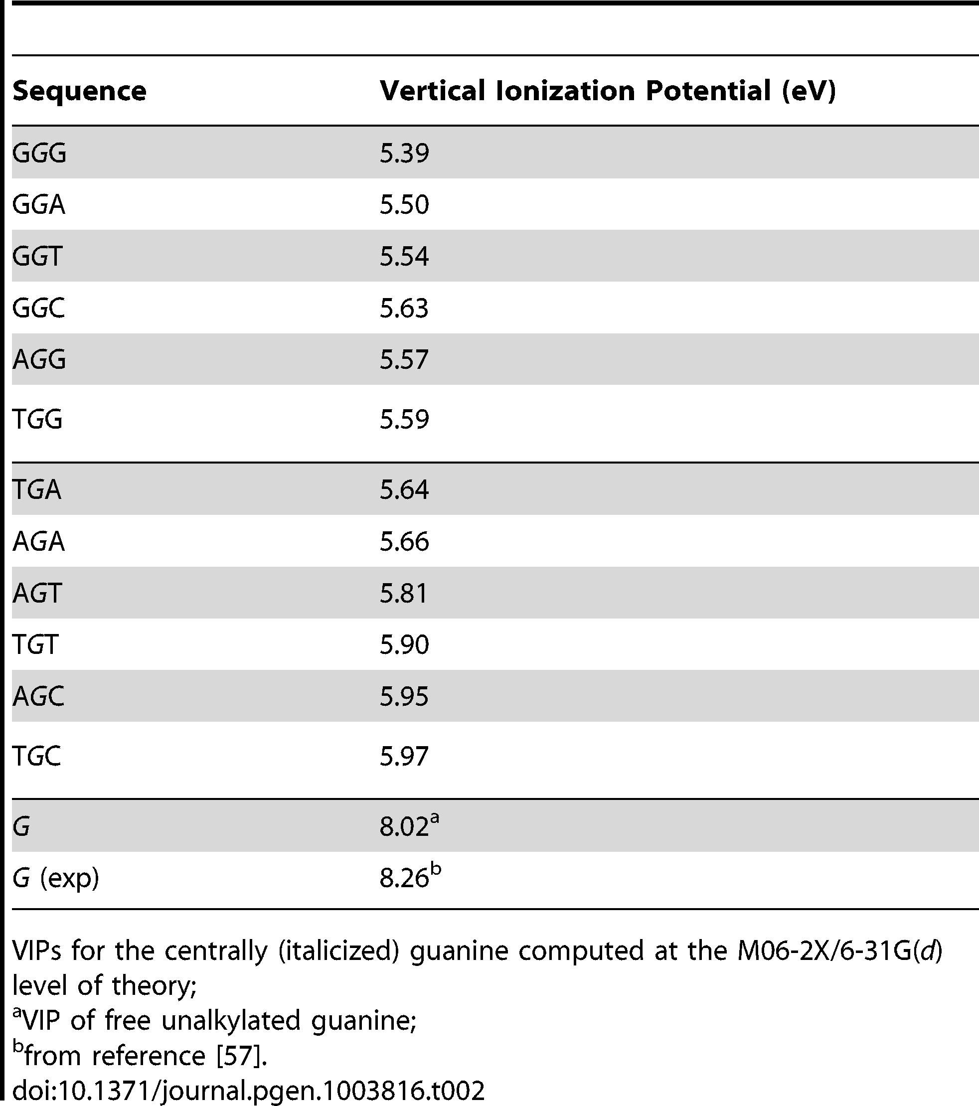 Vertical ionization potentials (VIPs) of guanine-centered DGN sequences.
