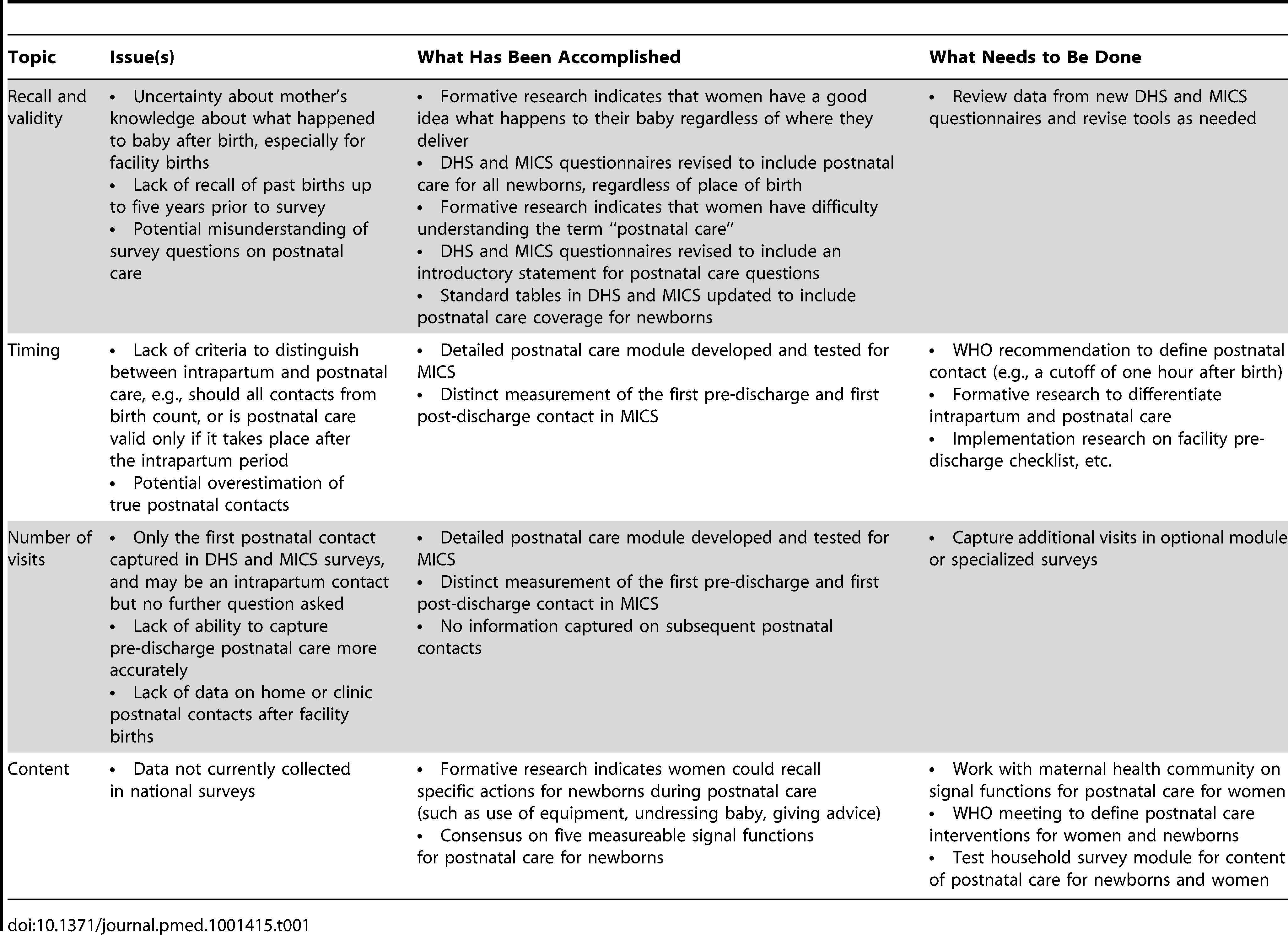 Postnatal care indicator: measurement issues and advances.