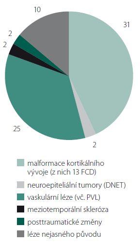 Etiologické spektrum MR-pozitivních pacientů (n = 72). Nálezy jsou rozděleny do šesti skupin a zobrazeny v počtech pacientů. Mezi léze nejasného původu byly zařazeny cysty, pseudocysty a atrofie nejasné etiologie. FCD – fokální kortikální dysplazie; DNET – dysembryoplastický neuroepiteliální tumor (jeden pacient již po resekci, jeden zařazen v epichirurgickém programu); PVL – periventrikulární leukomalacie. Graph 2. Etiological spectrum of MRI-positive patients (n = 72). Findings are divided into six groups and displayed in number of patients. The group of the lesions of unknown origin includes cysts, pseudocysts and atrophy of unknown etiology. FCD – focal cortical dysplasia; DNET – dysembryoplastic neuroepithelial tumor (one patients after resective epilepsy surgery; one included in the epilepsy surgery program me); PVL – periventricular leukomalacia.