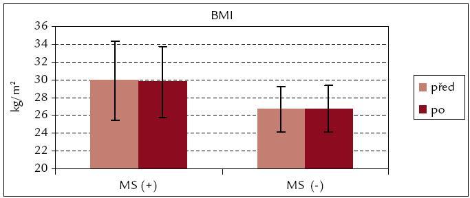 BMI před rehabilitací a po ní – srovnání souborů MS(+) a MS(–).