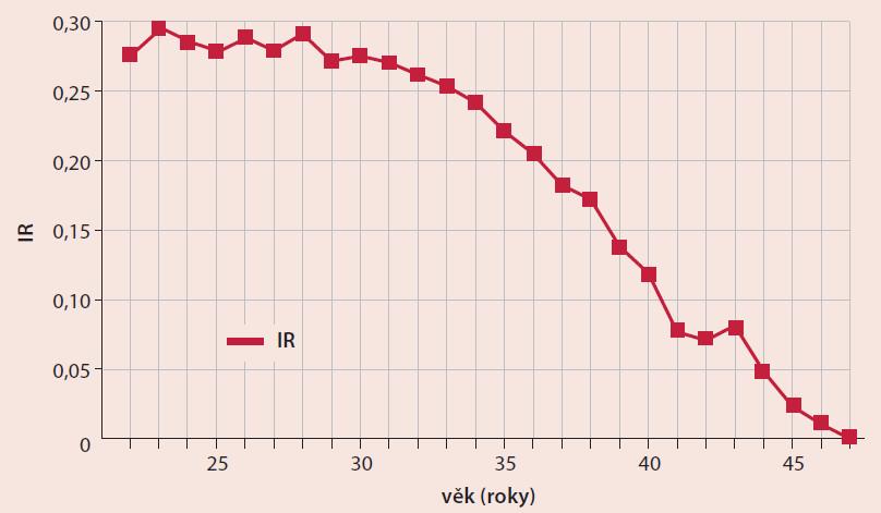 Průměrný Implantation Rate (IR) dle věku – ze 77 940 cyklů IVF (včetně oplození ICSI) s embryotansferem v letech 2007–2010