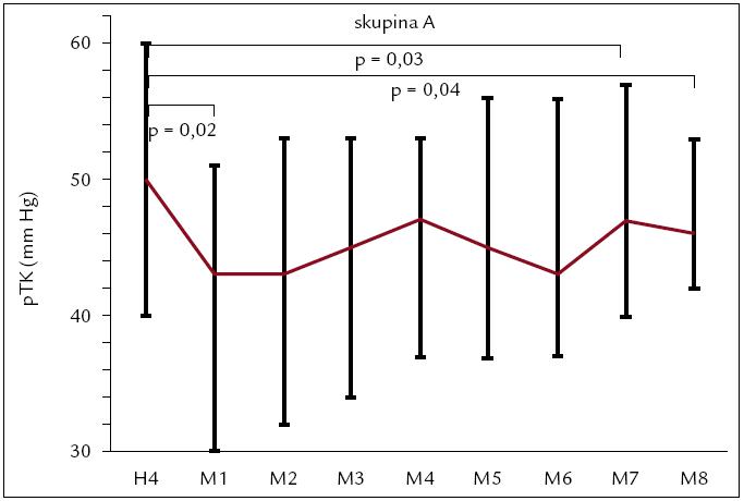 Vývoj pulzného tlaku od konca hemodialýzy (H4) a počas 24 hodín monitorovania (M1–M8) v skupine A. Hodnoty sú vyjadrené ako medián (medzikvartilové intervaly).