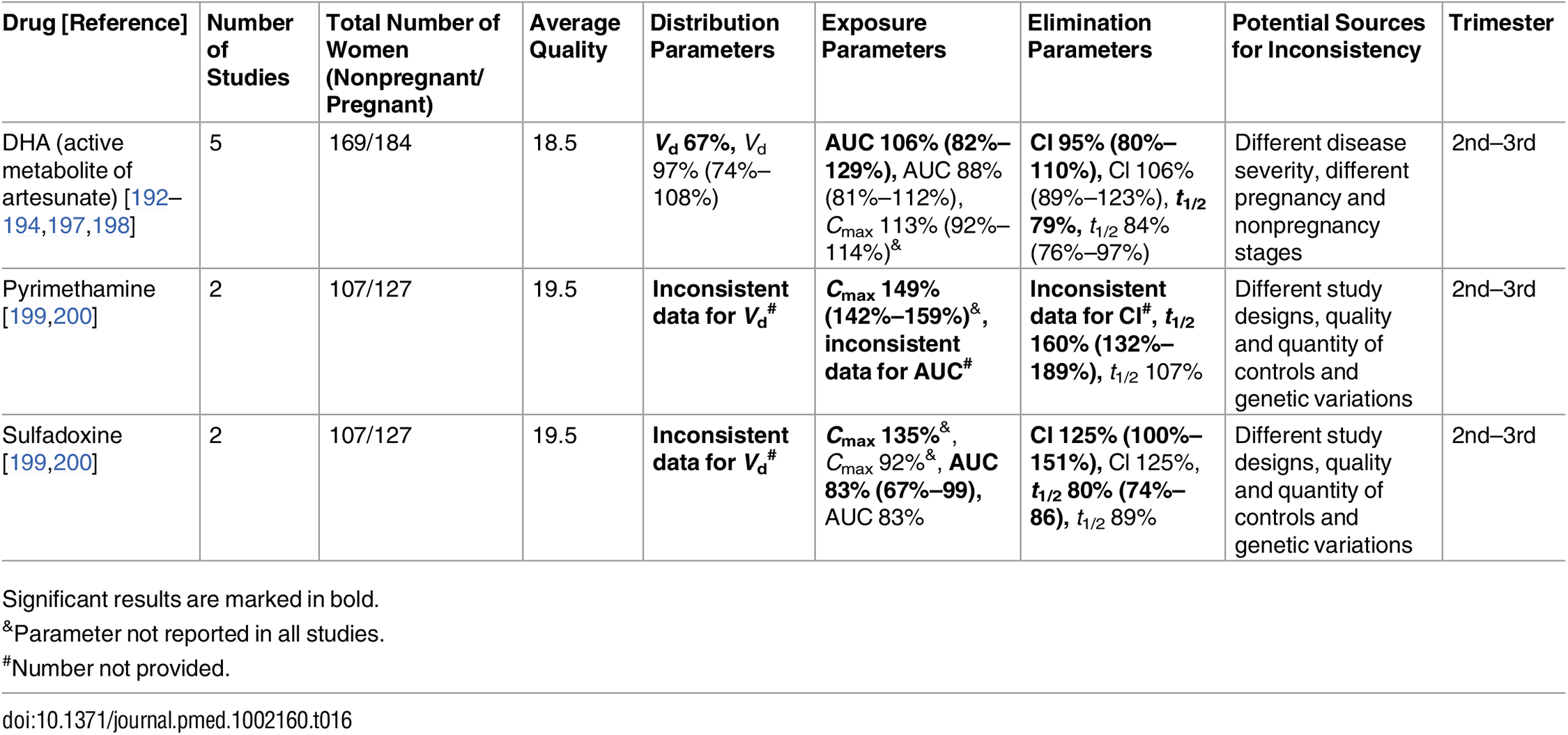 Antimalarial drugs: inconsistent studies of pregnancy-associated pharmacokinetic changes (percent calculated as pregnant/nonpregnant values).