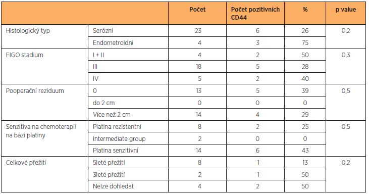 Hodnocení pozitivity exprese CD44