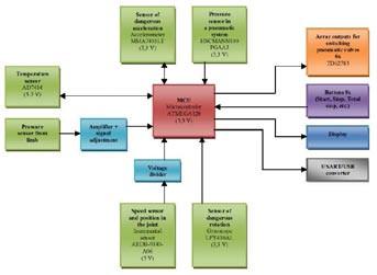 Fig. 4: Blok diagram of control part