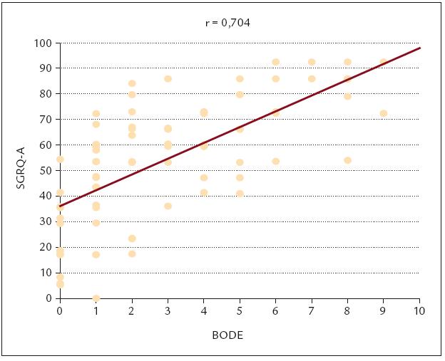 Vztah mezi doménou aktivity dle SGRQ a BODE indexem.