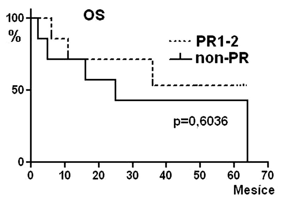 Pravděpodobnost celkového přežívání (OS) pacientů po alogenní transplantaci krvetvorných buněk s přípravným režimem FLU/MEL a s ohledem na stav nemoci před transplantací: PR vs. ostatní (non-PR).