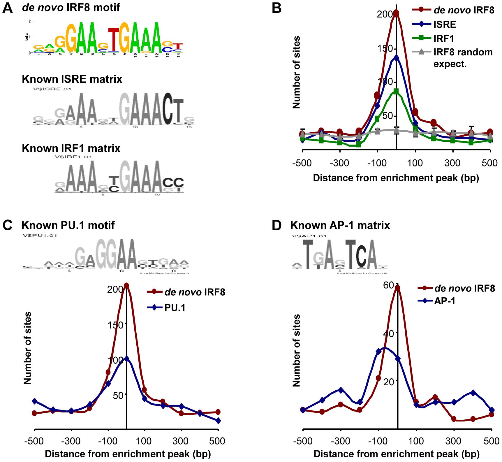 Transcription factor binding motif analyses on IRF8 ChIP-chip binding sites.
