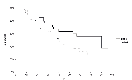 Kaplanova-Meierova křivka přežití – P-glykoprotein (Pgp) Pgp ≤ 85 % versus > 85%  (p = 0,040)