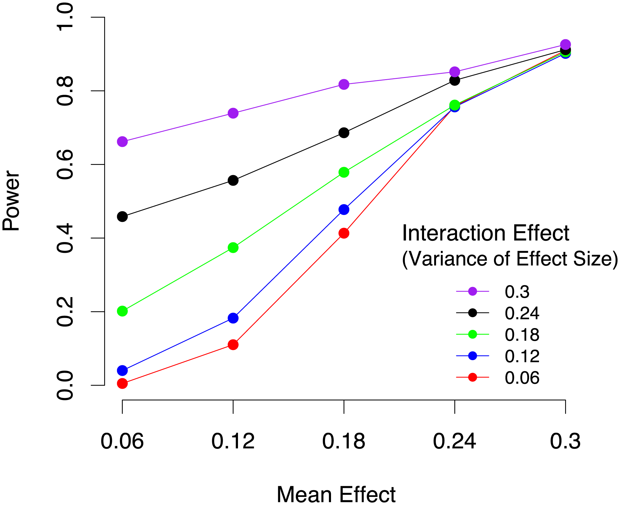 Power of mouse meta-analysis to identify gene-by-environment interactions in 4,965 animals from 17 studies under varying mean effect sizes and the per study variance of the effect size which corresponds to gene-by-environment effects.