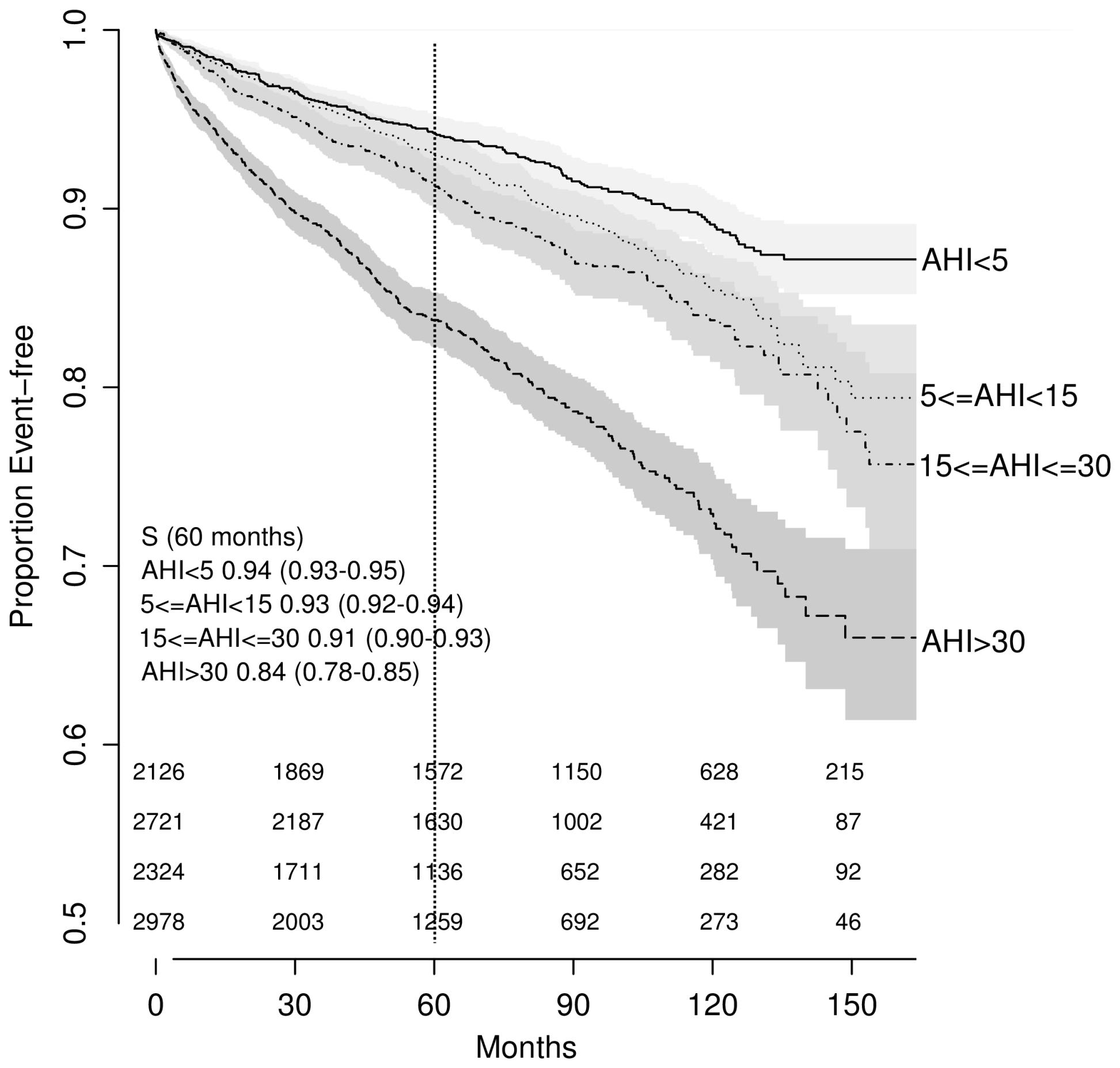 Unadjusted Kaplan-Meier survival curves by obstructive sleep apnea severity as expressed by the apnea-hypopnea index.