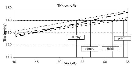 Stanovení věkové závislosti vybraných faktorů Vysvětlivky: TKs – krevní tlak systolický, admin – administrativa, prům – průmysl