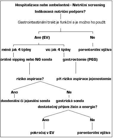 Schéma 2. Rozhodovací strom pro PEG a sondovou nutriční podporu.