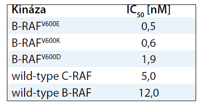 Hodnoty IC<sub>50</sub> inhibitoru dabrafenib naměřené <em>in vitro</em> proti cílové mutantní B-RAF kináze a některým dalším příbuzným molekulám [38].