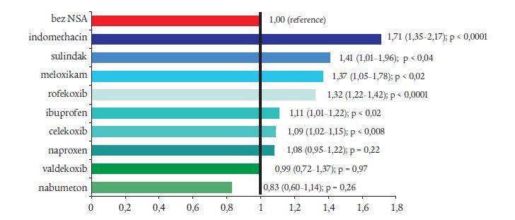 NSA a riziko akutního infarktu myokardu: MediCal (podle Graham D et al. Zasedání FDA 17. 2. 2005). Relativní riziko při IM (95% CI).