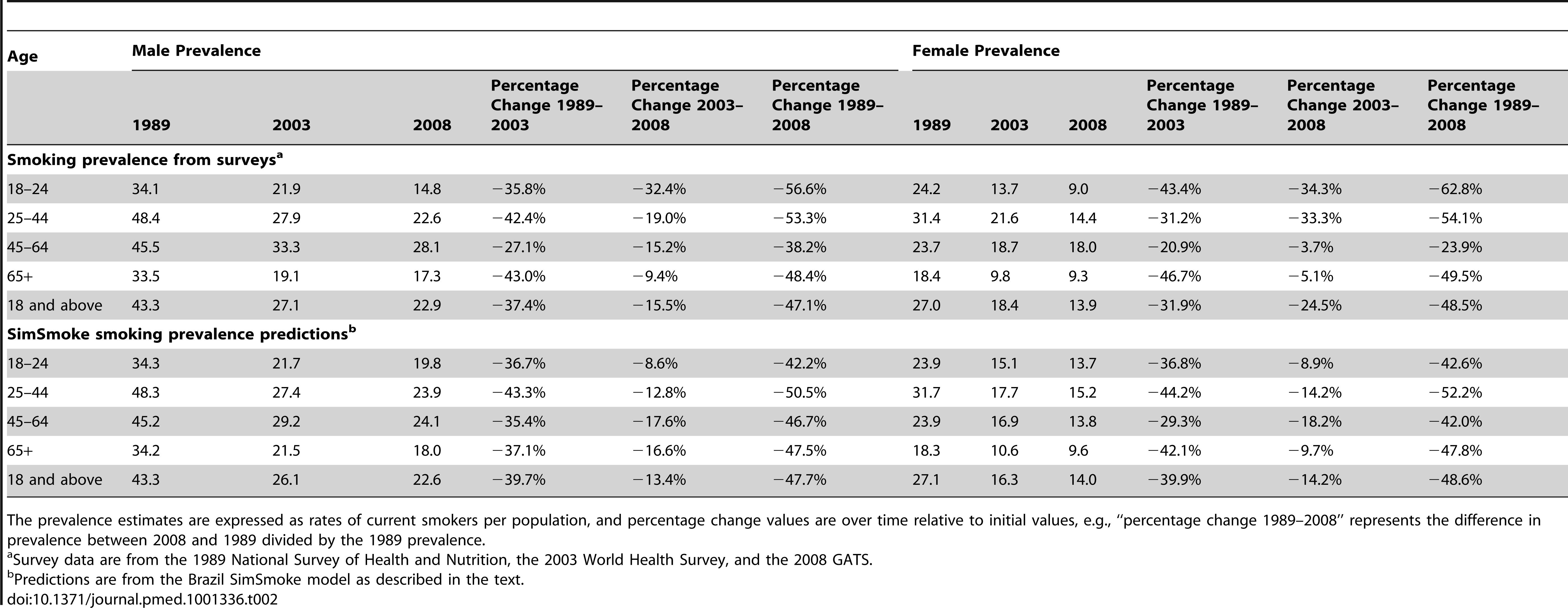 Validation of the Brazil SimSmoke: predictions versus survey estimates, 1989–2008.