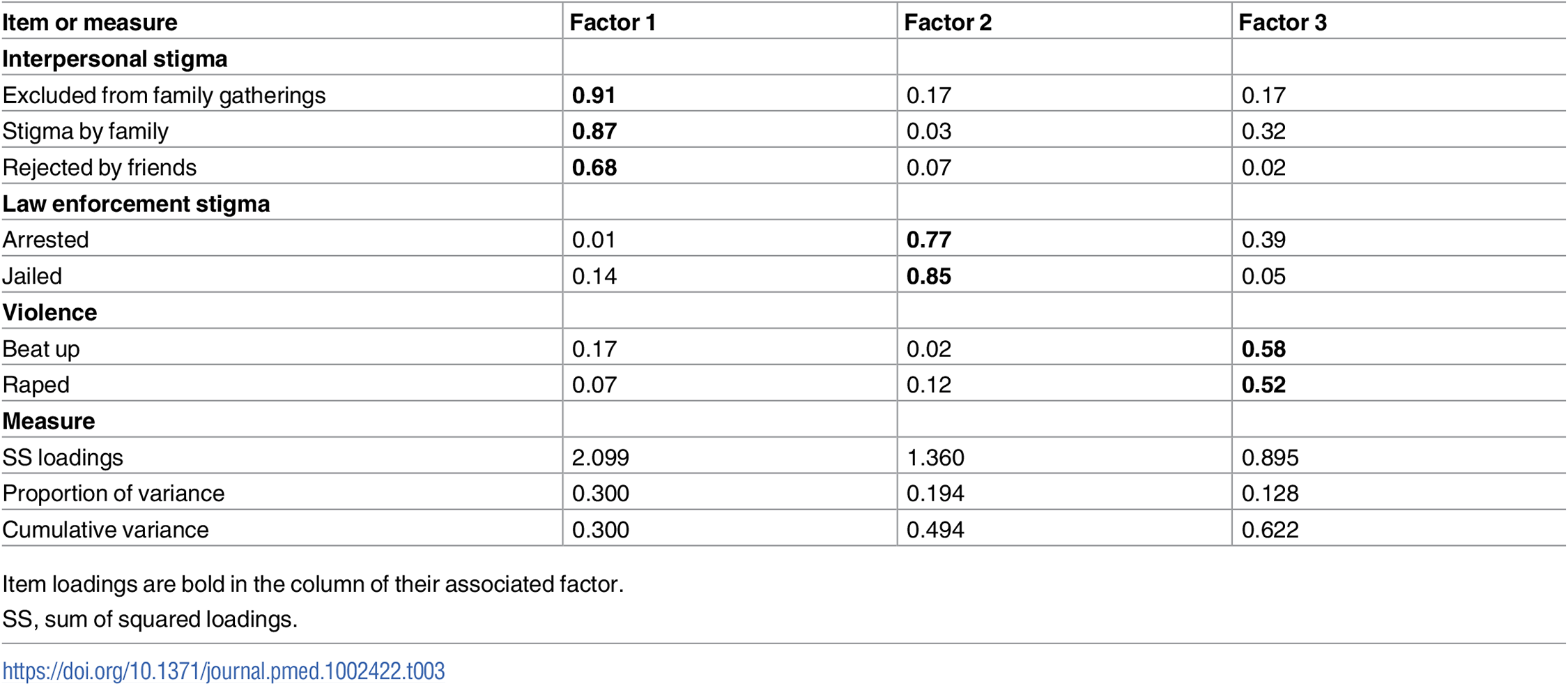 Stigma index item factor loadings.