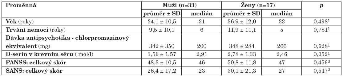 Výsledky souboru nemocných schizofrenií: pohlavní rozdíly (1Mann-Whitney U test; 2 t-test; p, hladina významnosti; PANSS, The Positive and Negative Syndrome Scale; SANS, The Scale for the Assessment of Negative Symptoms).