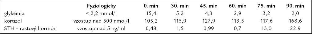 Test s postinzulínovou hypoglykémiou (júl roku 2008).