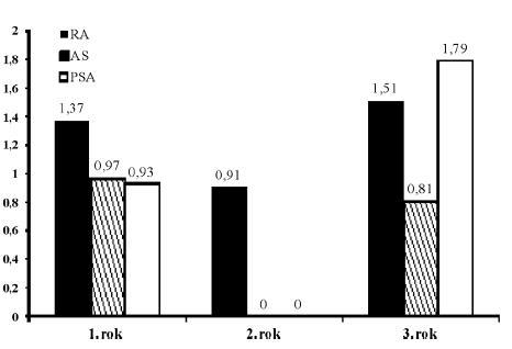 Výskyt závažným infekcí bez TBC v registru ATTRA v časovém průběhu.