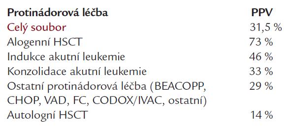 Pozitivní prediktivní hodnota (PPV) Platelia<sup>®</sup> Aspergillus testu u jednotlivých skupin hematoonkologických nemocných s odlišnou prevalencí IA.