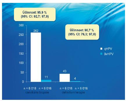 Účinnost nonavalentní vakcíny proti abnormálním bioptickým nálezům spojeným s HPV 31/33/45/52/58 a jejich operačnímu řešení – srovnání s kvadrivalentní vakcínou