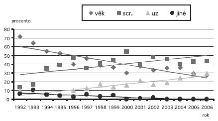 Indikace k invazivní prenatální diagnostice v ČR, 1990 až 2006 – na 10 000 živě narozených