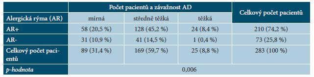 Tabulka 3. Počet pacientů s alergickou rýmou (AR+) and bez alergické rýmy (AR-) a závažnost AD podle SCORAD indexu