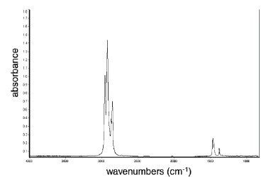 IČ spektrum analyzovaného vzorku. Transmitance (vlevo), absorbance (vpravo).