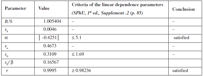 Metrological characteristics of linear dependence for quantitative determination of phenylephrine hydrochloride
