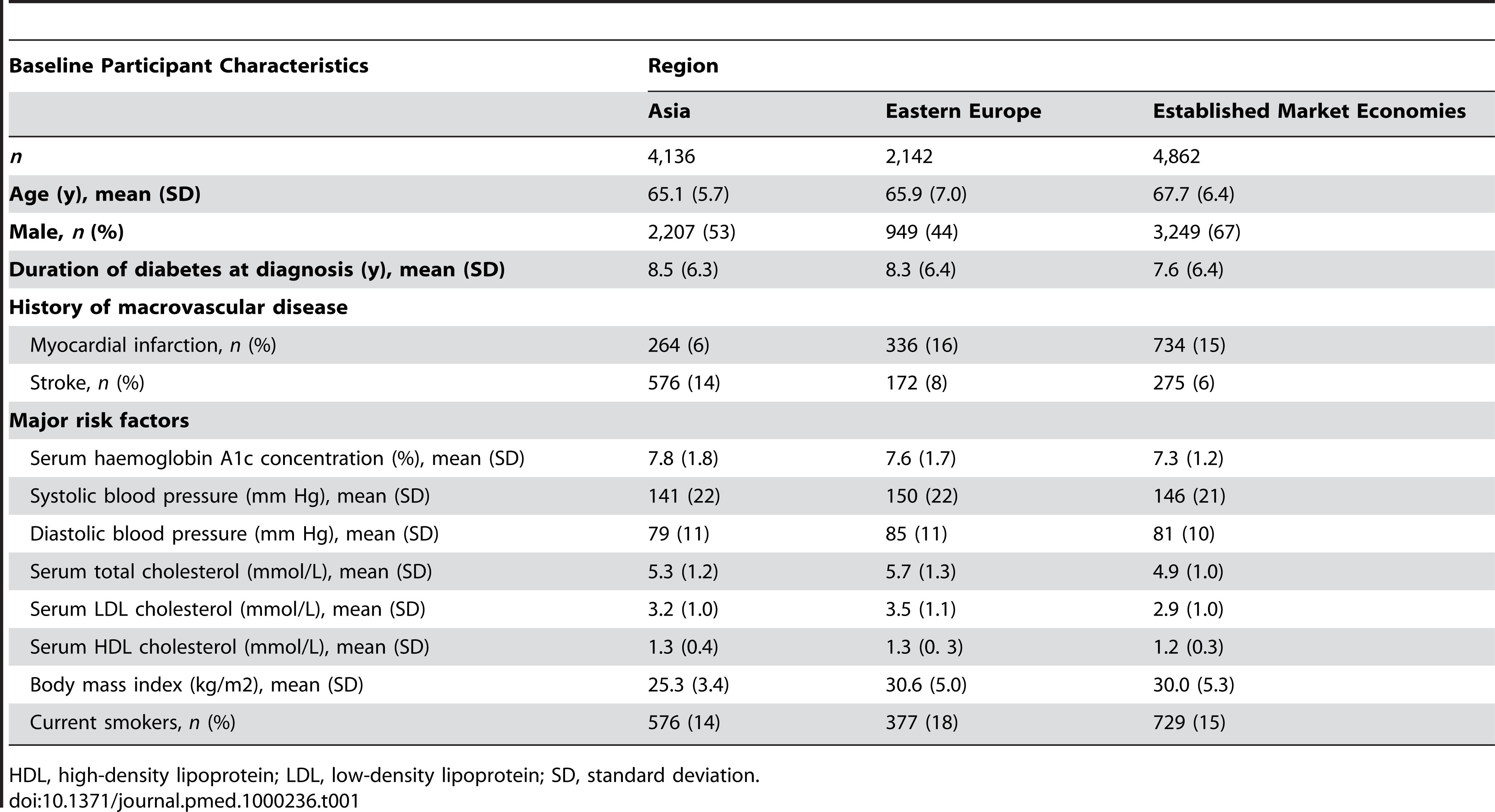 Characteristics of study participants at baseline.