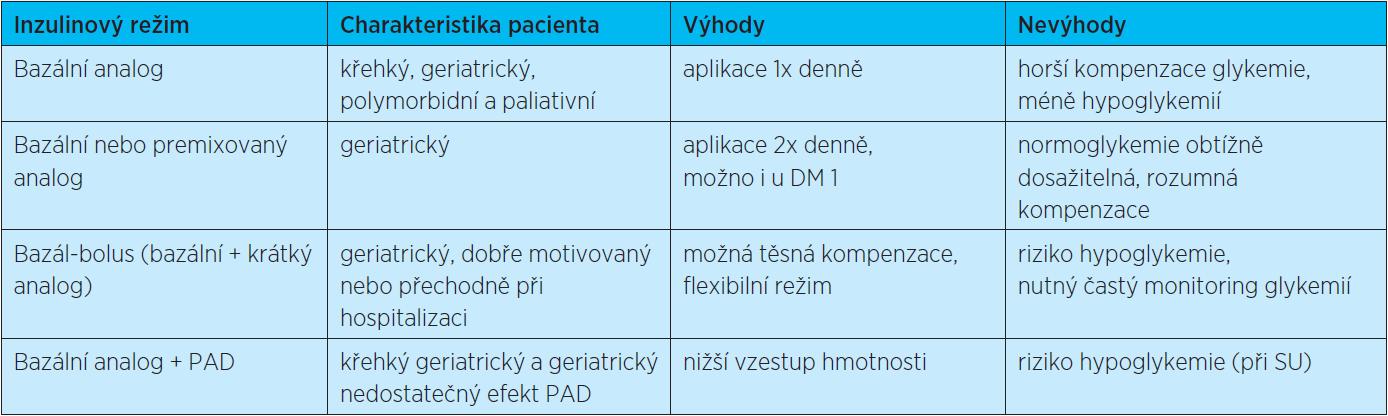 Doporučení pro inzulinovou léčbu u starších diabetiků